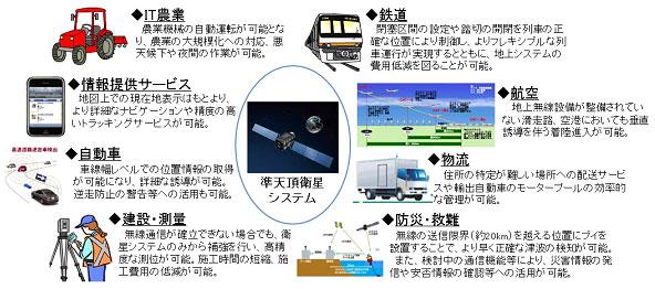 NEDO,誤差数センチの日本版GPS「準天頂衛星システム」をASEANで実証へ