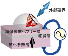 産総研,超低消費電力な磁気書き込みを実現する新技術を開発