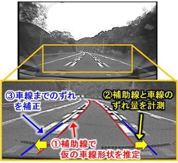 富士通,広角カメラに対応した車線逸脱警報の技術を開発