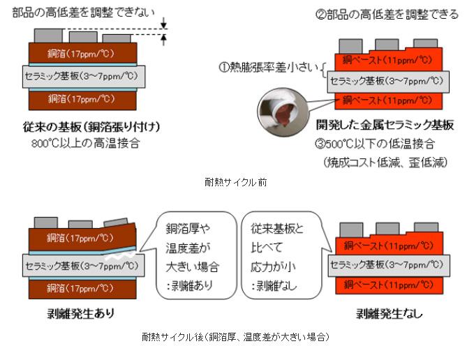 ノリタケカンパニーリミテド,-40~250℃で1000回のサイクルに耐える金属セラミック基板を開発
