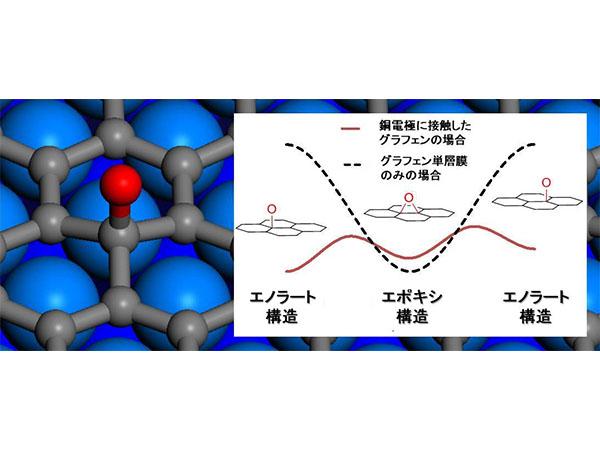 理研,グラフェンの「炭素-酸素結合」構造を解明