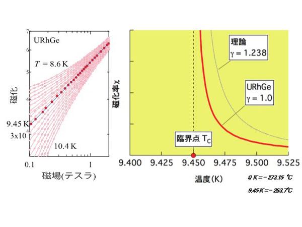 原研ら,ウラン系強磁性超伝導体において全く新しいタイプの磁性現象を発見