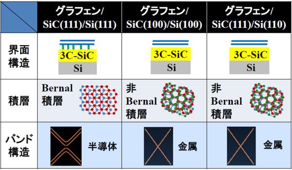 東北大,Si基板上にグラフェンを三次元集積的に成長させることに初めて成功