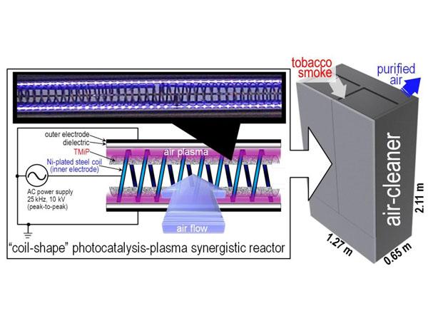 KASTら,光触媒+プラズマでたばこの臭気成分をほぼ除去できる空気清浄機を開発