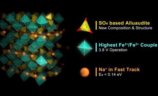東大,リチウムイオン電池と同等以上の性能を実現する新物質を発見