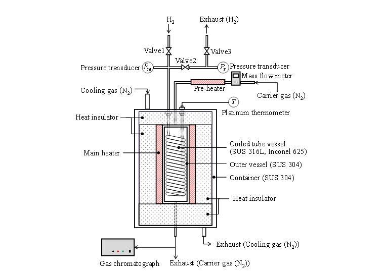 九大,水素が金属容器を透過して真空になることを確認