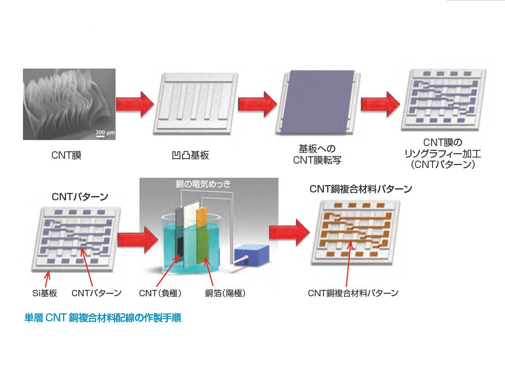 産総研,単層CNTと銅の複合材料による微細配線の作製に成功