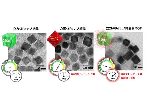 京大,パラジウムの表面原子配列をコントロールして水素の吸蔵速度を変えることに成功