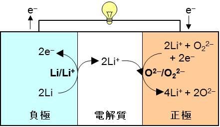 東大,現行リチウムイオン電池の7倍のエネルギー密度を可能にする二次電池を開発