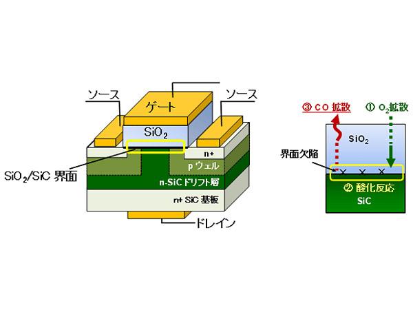 東大,SiC上の絶縁膜を理想に近づける改質手法を開発