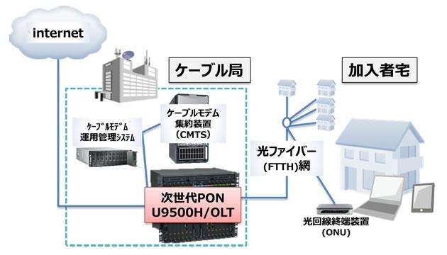 富士通ネットワークソリューションズ,10Gb/sをサポートするCATV向け次世代PONシステムを発売