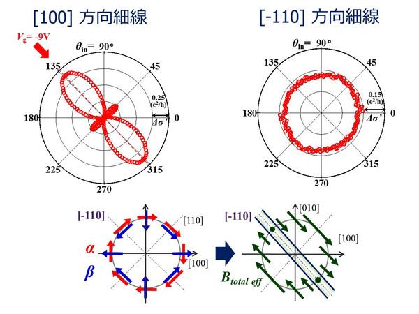 東北大ら,スピン軌道相互作用の直接検出法を確立