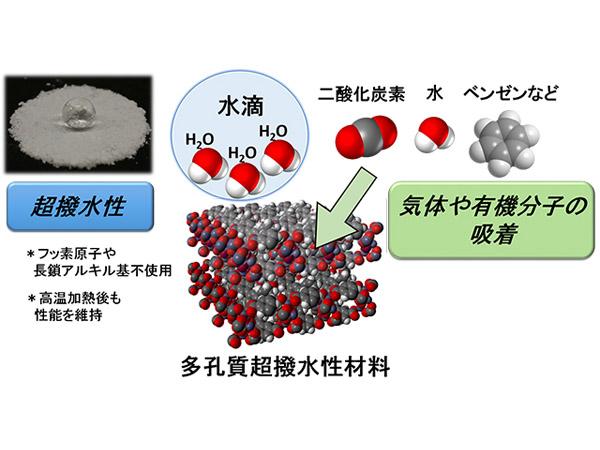 京大,水滴を弾く一方で水蒸気や有機分子を取り込む超撥水性材料を開発
