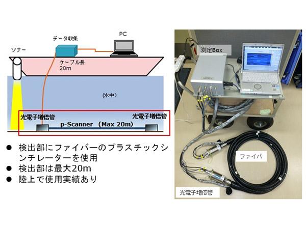 原研,プラスチックシンチレーションファイバを用いた放射線検出器を開発