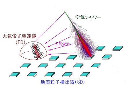 東大ら,最高エネルギー宇宙線が過剰に飛来する「ホットスポット」の兆候を確認