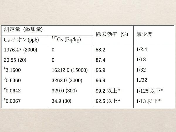 九大,市販アルカリイオン整水器の放射性物質除去能力を明らかに
