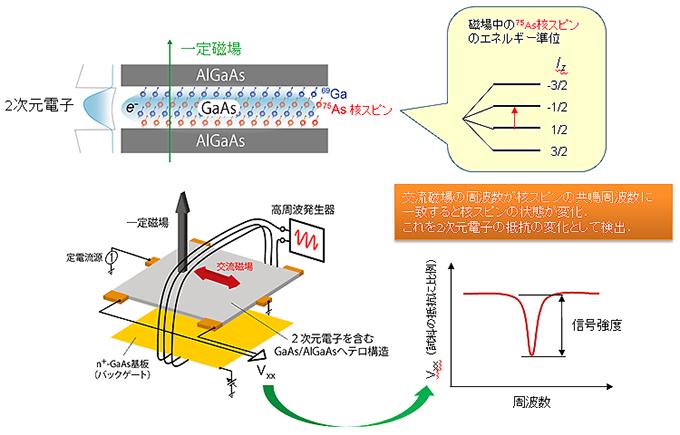 NTTら, 高純度半導体における電子の結晶化の観測に成功