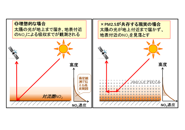 JAMSTEC,PM2.5などが衛星観測を撹乱している可能性を指摘