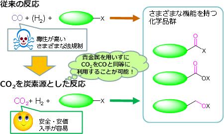 産総研,二酸化炭素を資源化するニッケル錯体触媒を開発