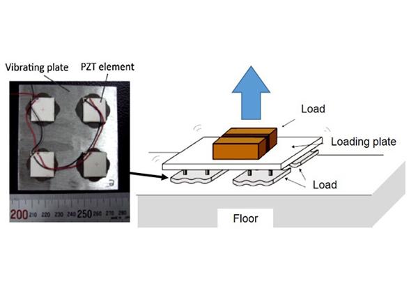 東工大,超音波振動により平らな床の上に浮上する移動プレートを開発