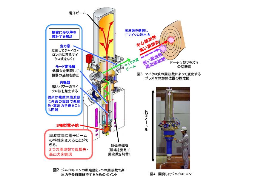 原研,核融合炉に必要な出力を長時間維持できるプラズマ加熱用マイクロ波源を開発