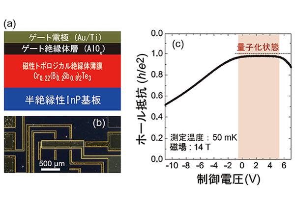 理研ら,異常量子ホール効果の量子化則の実験的検証に成功