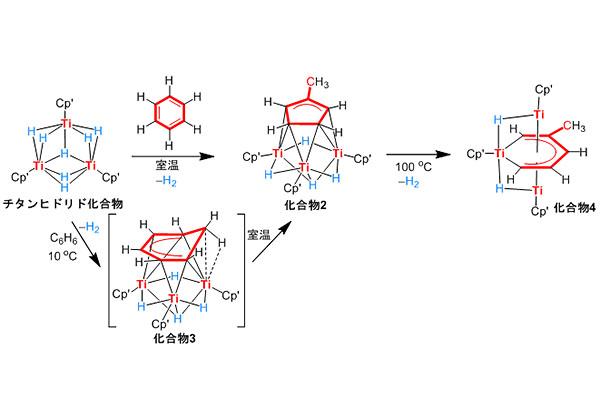 理研,ベンゼンの「炭素-炭素結合」を室温で切断することに成功
