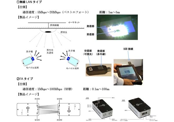 アウトスタンディングテクノロジー,世界初の商用可視光通信システムの量産を開始