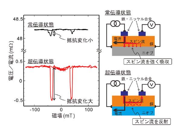 九大,超伝導体がスピン流にとっては絶縁体となることを明らかに