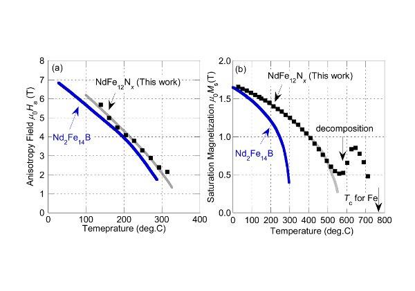 NIMS,ネオジム磁石以上の性能を持つレアアースの少ない新規磁石化合物を合成