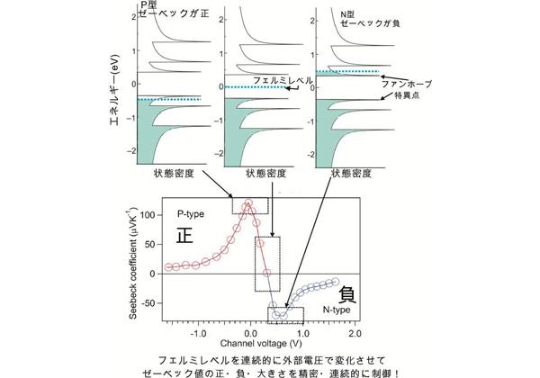 首都大ら,一次元ナノ物質で構成されたバルク材料の熱電変換の制御に成功