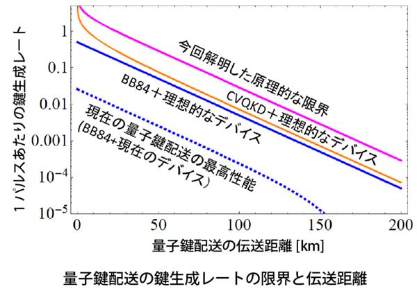 NICTら,量子鍵生成レートの向上とその限界を示す理論を確立