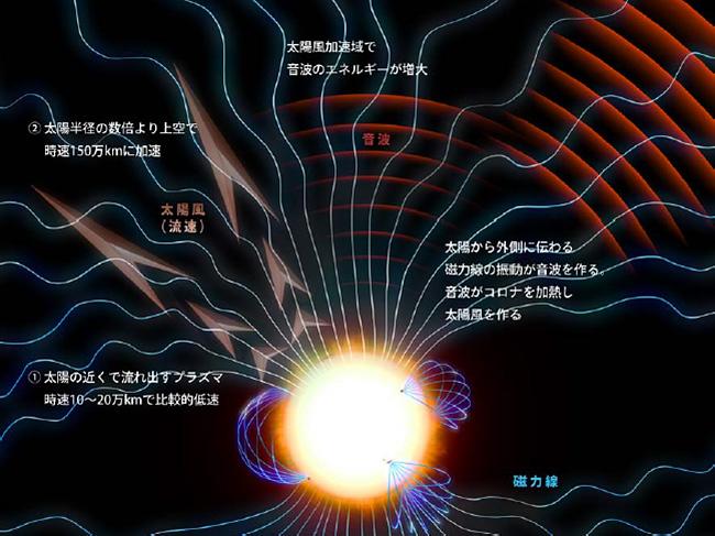 JAXAら,太陽風の加速の謎を解明