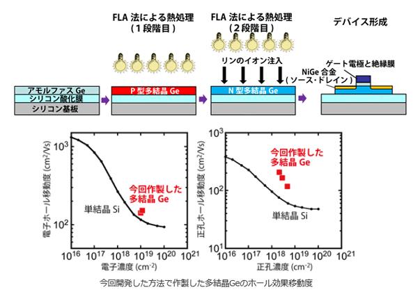 産総研,トンネルトランジスタの高性能化と長寿命の実証に成功