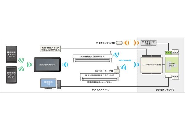NTTファシリティーズ,あらゆる照明器具をスマホで制御するシステムの提供を開始