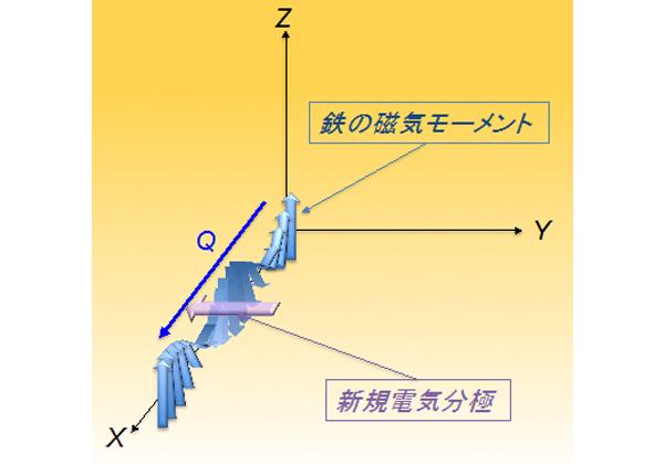 東大,産総研が開発した結晶に不揮発性メモリ効果を示す電気分極成分を発見