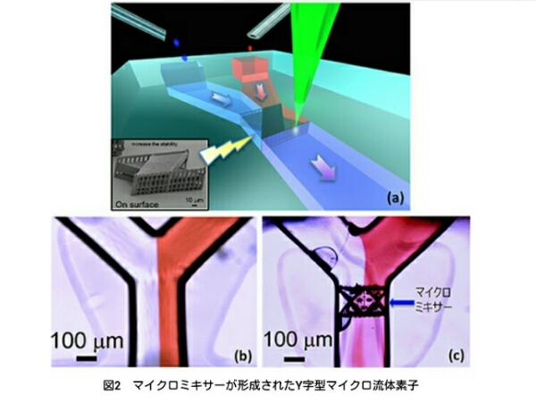 理研,マイクロ流体内部に精密な三次元機能素子をレーザで形成する技術を開発