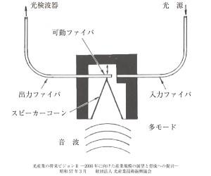 ハイドロフォン