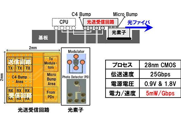 NEDOら,シリコンフォトニクスによる低消費電力CPU間高速データ通信技術を開発