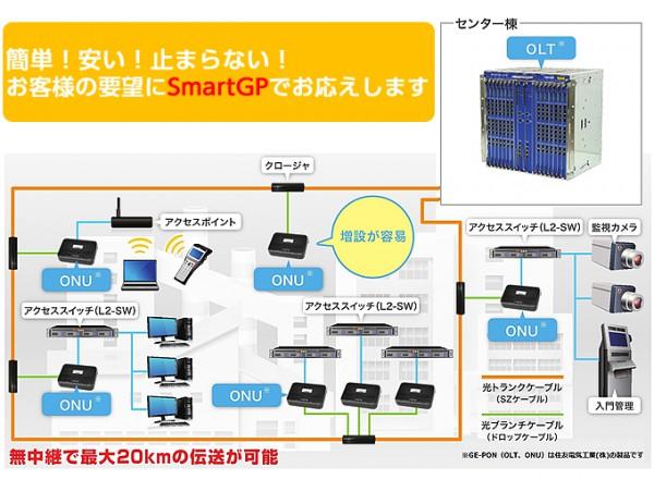 住友電工,工場/オフィス/商業施設用ネットワークに適応させたFTTH配線ソリューションを開発