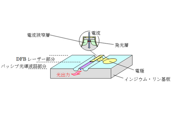 三菱電機,100Gb/s通信用「25Gb/sDFBレーザ」を開発