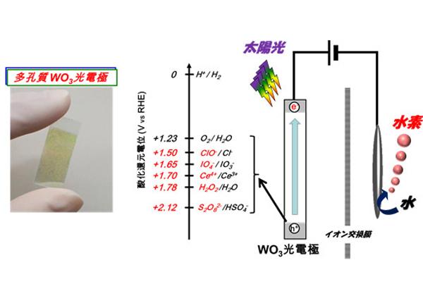 産総研,光電極を用いた酸化剤と水素の効率的な製造に成功