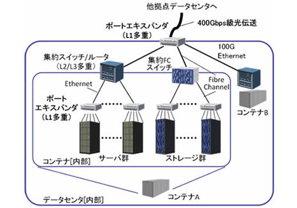 日立,大規模・分散型データセンター向け400Gb/s級光伝送技術を開発