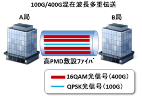 NTT,100G光伝送網で400G光信号の安定伝送に成功