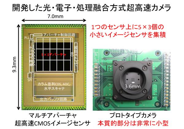 静岡大,世界最高 2億枚/秒を実現するイメージセンサを開発