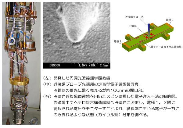 筑波大ら,円偏光近接場光学顕微鏡で㎚領域へのスピン注入に成功
