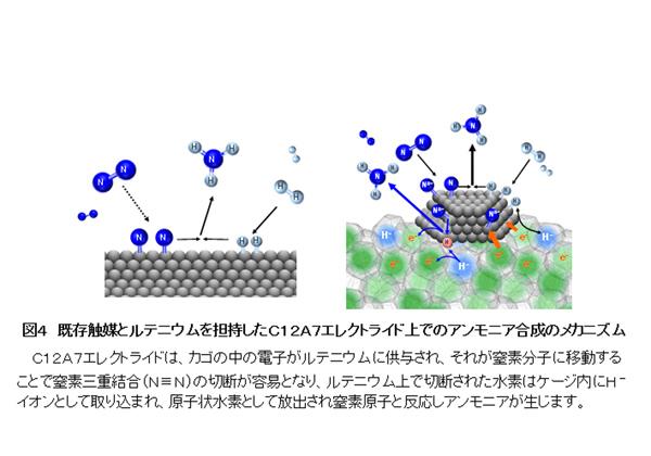 東工大,高効率アンモニア合成法のメカニズムを解明
