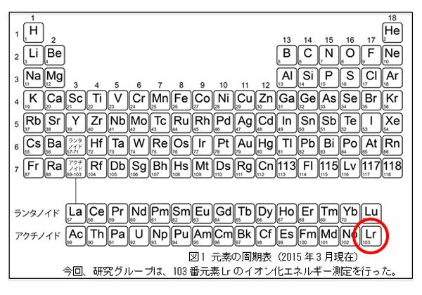原研ら,103番元素「ローレンシウム」のイオン化エネルギーを測定
