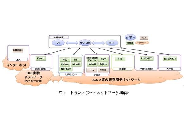 KDDI研ら,異なる光ネットワークの相互接続に成功