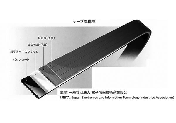 富士フイルムら,1巻あたり220TBの磁気テープ技術を開発